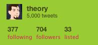 5,000 Tweets